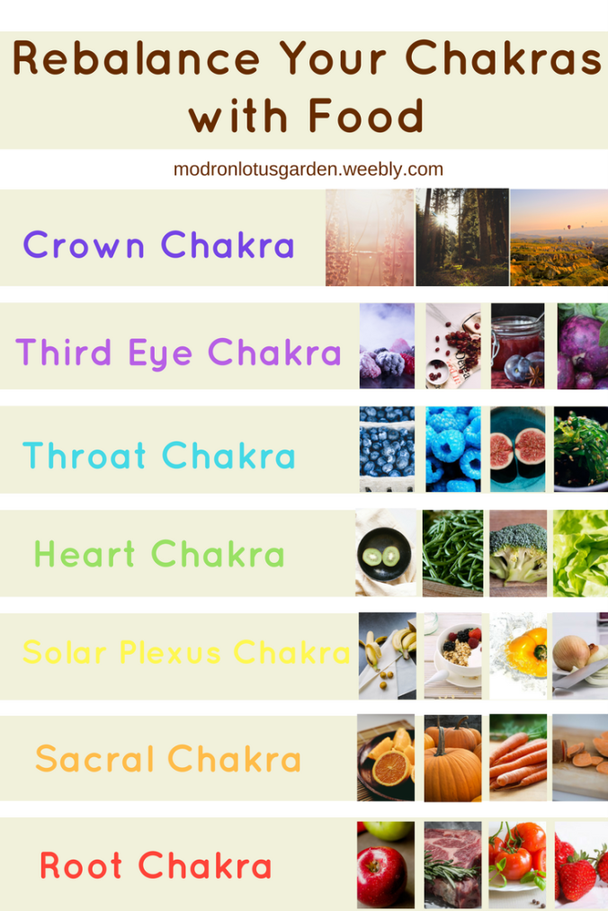 Chakras and Food