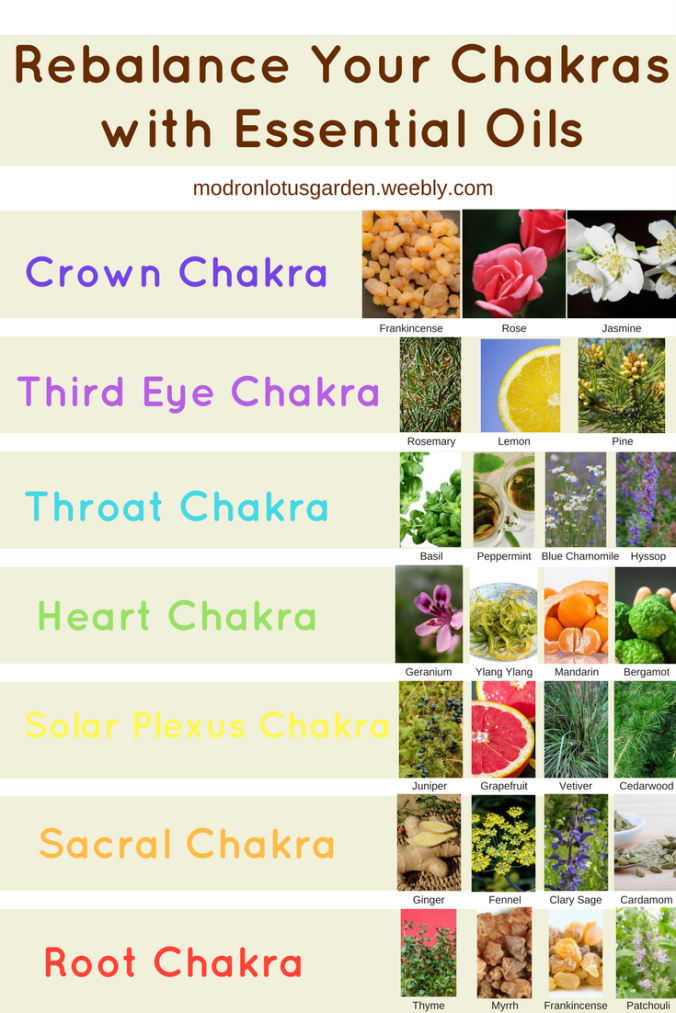 Chakras and Oils